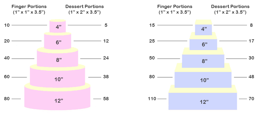 Serving Chart For Wedding Cakes